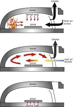how the wsp pizza oven works